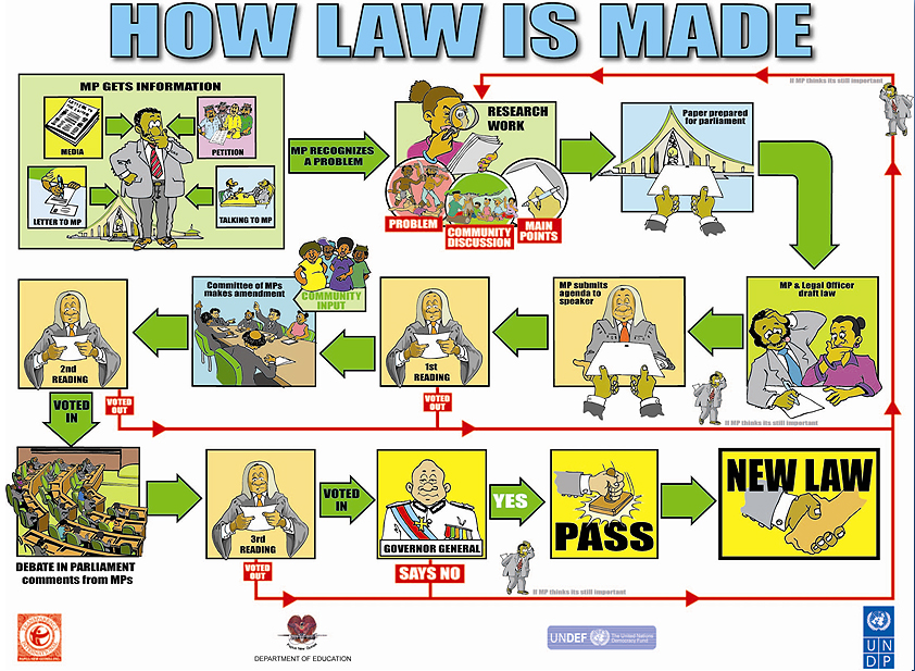 how state laws are made