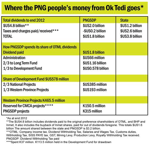 20120411-PNGSDP-Media-Statement-3