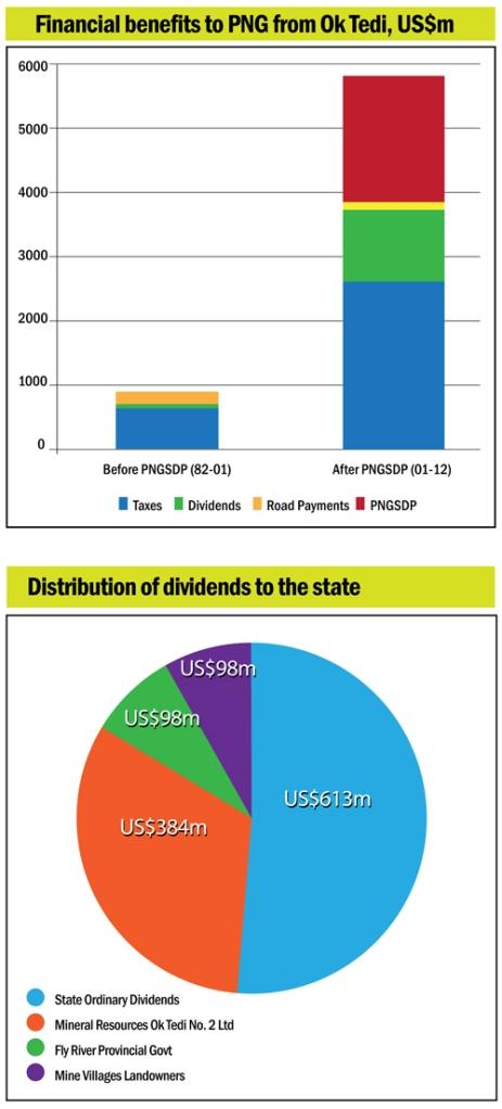 20120411-PNGSDP-Media-Statement-4